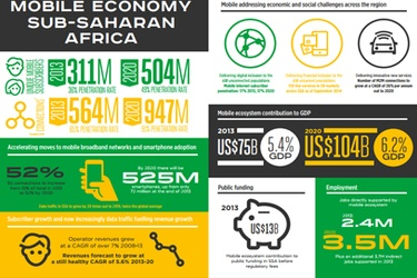GSMA: half a billion mobile subscribers in SSA by 2020