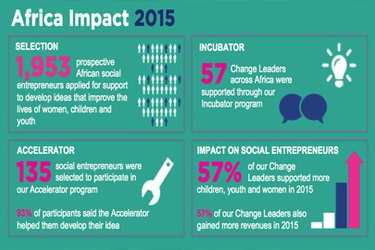Social Entrepreneurs provide sustainable solutions for Africa's development priorities - Report