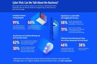 60% of Organizations Suffered Business-Disrupting Cyber Events in last 24 Months