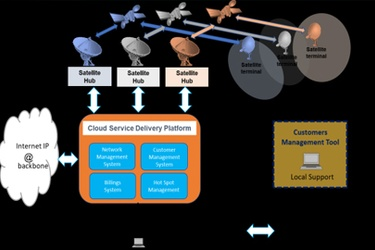 SatADSL launches first ever Cloud-based Satellite Delivery Platform and new Ka-band services