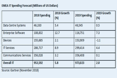 Gartner: IT Spending in EMEA to Total $973 Billion in 2019, Up 2 Per Cent From 2018