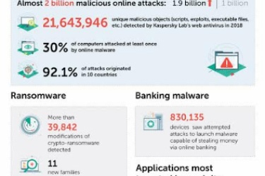 Internet users in the Middle East, Turkey and Africa face up to 1.5 million attacks daily