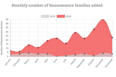 Trend Micro 2016 Security Roundup reveals 748% increase in ransomware