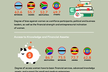 Africa leads in creating resilient women entrepreneurs – Mastercard Index