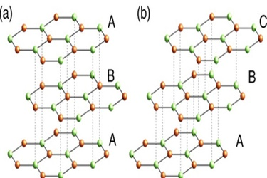 The schematic crystal structures of (a) ABA- and (b) ABC- stacked three layer graphene. Copyright : Katsuaki Sugawara