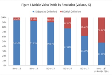 HD streaming surges to 38% of mobile video traffic