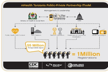 mHealth Tanzania Partnership Healthy Pregnancy, Healthy Baby SMS service marks 1m registrations