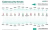 Kaspersky Lab outlines cybersecurity trends in META