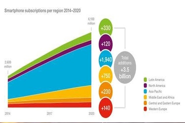 70% smartphone penetration by 2020