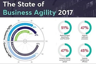 Only 12% of organisations realising full benefits of business agility