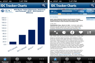 IDC launches first global ICT data mobile app