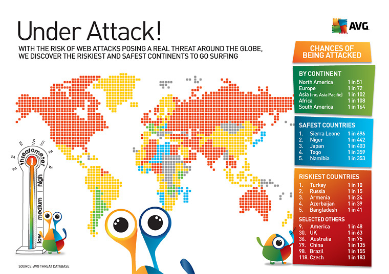 AVG's view of the web risk hotspots