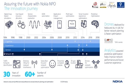 Nokia and Orange roll out 4G LTE in Africa