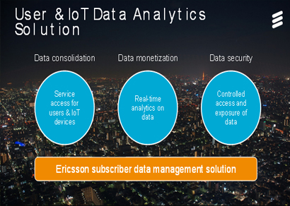 Ericsson Data Analytics solution captures rise of the Internet of Things