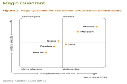 VMware positioned in Leaders Quadrant in latest x86 Server Virtualization Infrastructure Magic Quadr