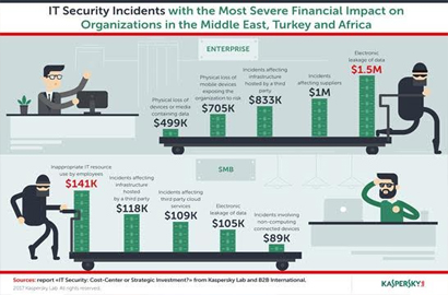 Large enterprises pay an average of $591K per security incident in the Middle East, South Africa