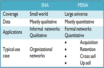 Table 3: SNA vs MSNA