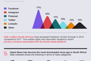 One third of South Africans deem standalone social media apps unsafe