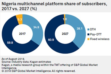 Kagan: Nigeria overtakes South Africa in pay TV subscriber numbers, to lead continent