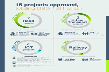 AfDB transport, ICT projects benefit 20m