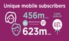 Youth to drive subscriber growth across SSA, says GSMA study