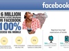 16m Nigerians use Facebook monthly