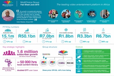 Multichoice Group delivers solid maiden results