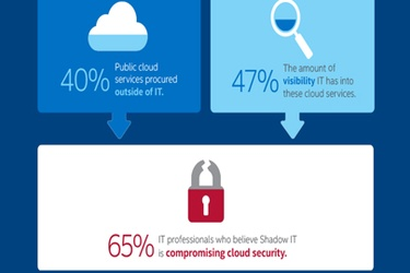 New Intel Security Cloud report reveals IT departments struggle to keep cloud safe