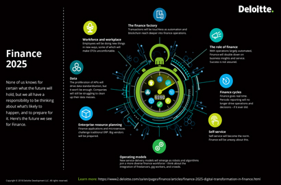 Finance 2025: Deloitte's perspective on what the future holds