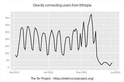 Ethiopian users blocked from Tor Project