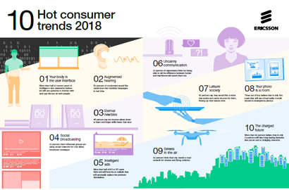 2018 hot consumer trends: technology turns human