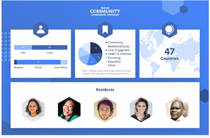 Facebook introduces Community Leadership Programme winners for Africa