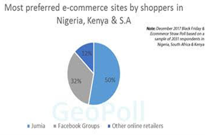 Geopoll: Rise of Facebook groups could threaten Jumia dominance in Africa