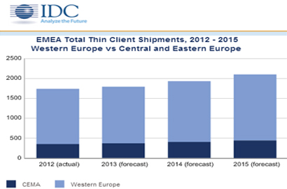MEA Thin Client market contracts for first time in three years