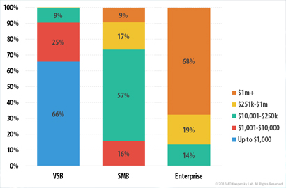 Kaspersky Lab survey shows real business loss from cyberattacks now $861K per security incident