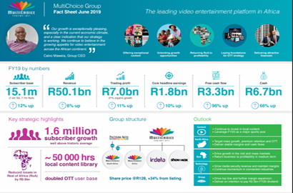 Multichoice Group delivers solid maiden results | Broadcasting News