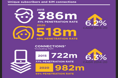 Mobile contribution to SSA economy passes $100bn