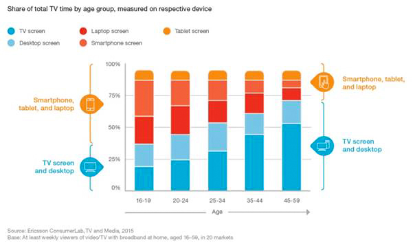 TV & Media Report 2015: 35 percent of all TV, video watched on-demand