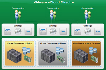 VMware enhances vCloud Director for service provider partners